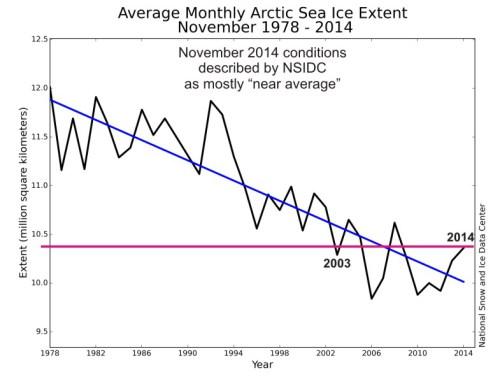 Arctic ice Nov aver_NSIDC_sm_PolarBearScience