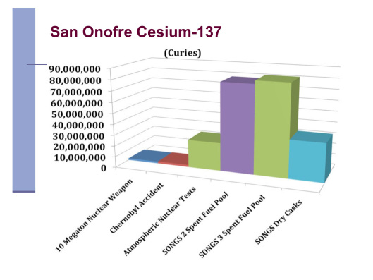 San Onofre Cesium 137 vs. Chernobyl by Donna Gilmore SanOnofreSafety