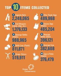 top-ten-items-infographic