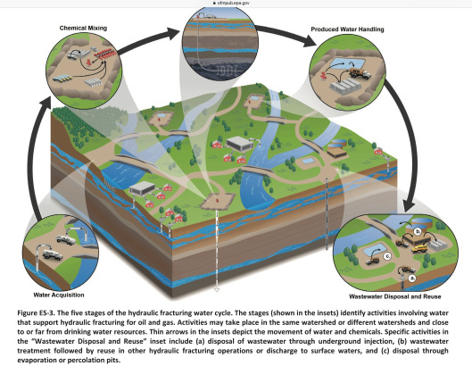 EPA Fracking Cycle Dec. 2016