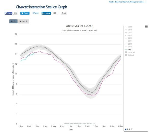 sea-ice-at-19-feb-2017_vs-2006_nsidc-interactive
