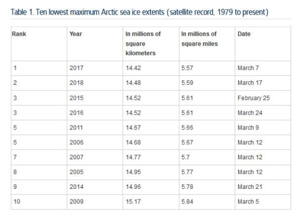 Arctic sea ice Maximum 10 lowest extents_NSIDC 23 March 2018